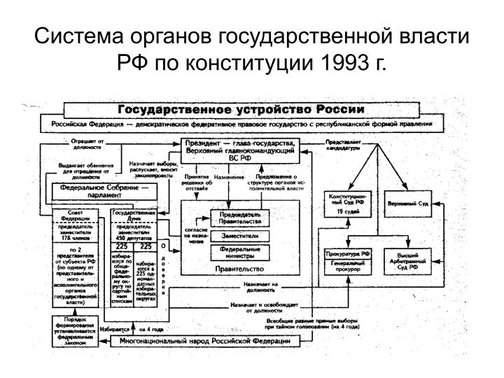Система органов государственной власти РФ по конституции 1993 г.