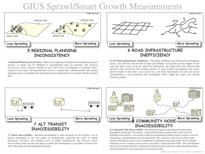GIUS Sprawl/Smart Growth Measurements