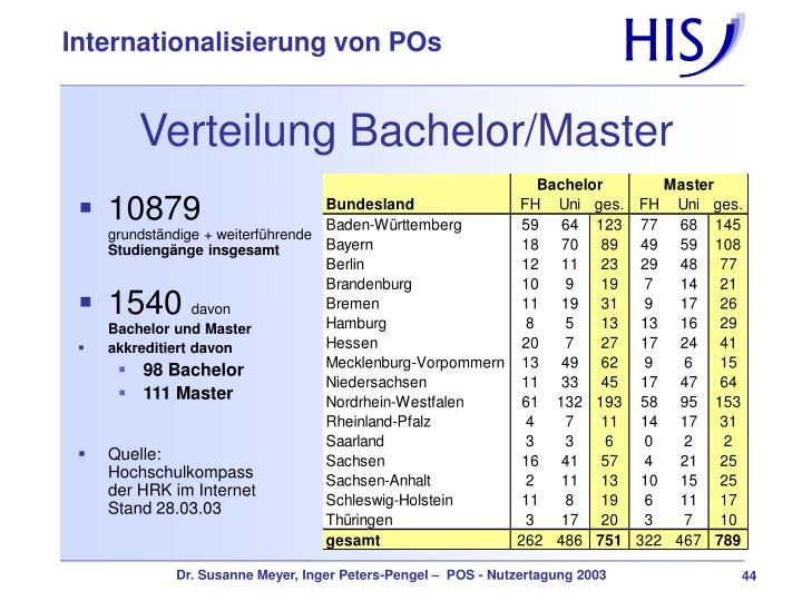 Verteilung Bachelor/Master