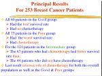 principal results for 253 breast cancer patients
