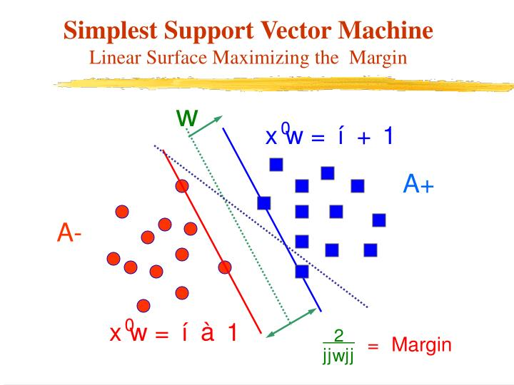 Simplest Support Vector Machine