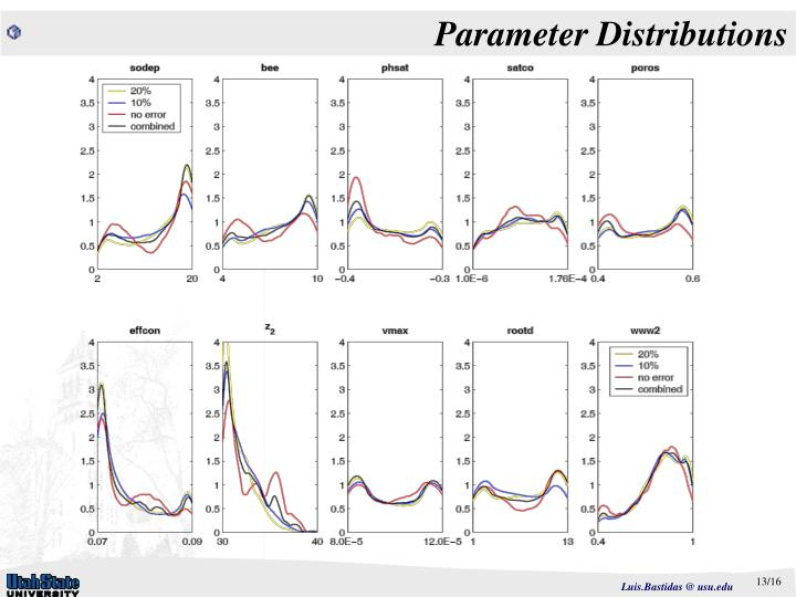Parameter Distributions