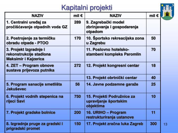 Kapitalni projekti