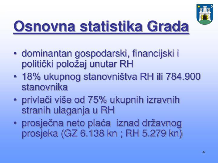 Osnovna statistika Grada