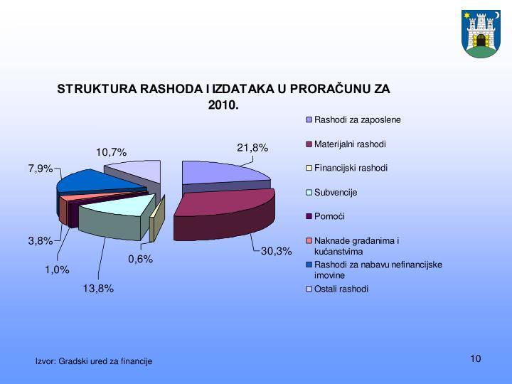 Izvor: Gradski ured za financije