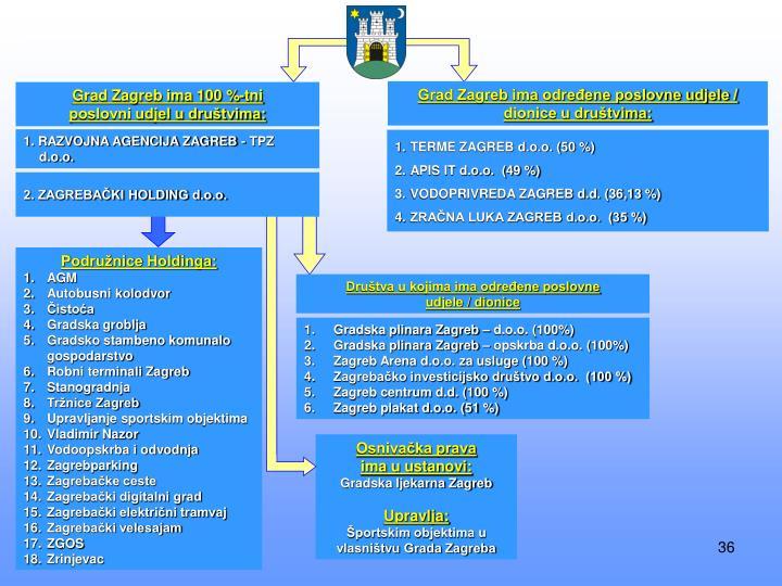 Grad Zagreb ima određene poslovne udjele / dionice u društvima: