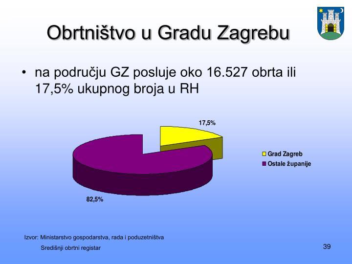Obrtništvo u Gradu Zagrebu