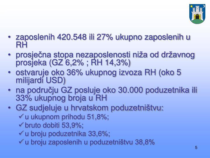 zaposlenih 420.548 ili 27% ukupno zaposlenih u RH