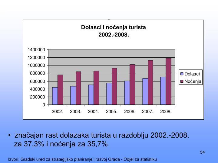 značajan rast dolazaka turista u razdoblju 2002.-2008.