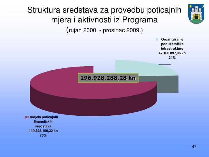 Struktura sredstava za provedbu poticajnih