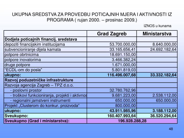 UKUPNA SREDSTVA ZA PROVEDBU POTICAJNIH MJERA I AKTIVNOSTI IZ PROGRAMA ( rujan 2000. – prosinac 2009.)