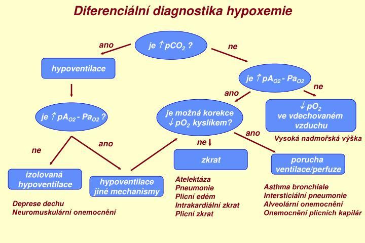Diferenciální diagnostika hypoxemie
