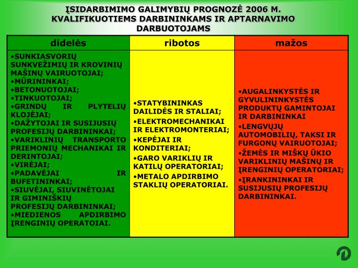 ĮSIDARBIMIMO GALIMYBIŲ PROGNOZĖ 2006 M. KVALIFIKUOTIEMS DARBININKAMS IR APTARNAVIMO DARBUOTOJAMS