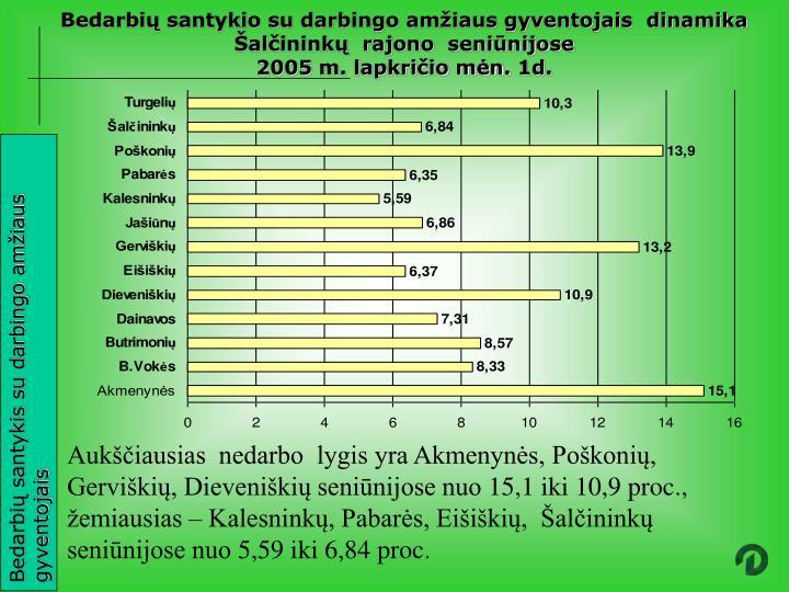 Bedarbių santykio su darbingo amžiaus gyventojais  dinamika  Šalčininkų  rajono  seniūnijose