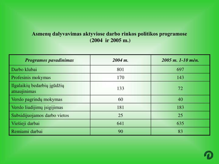 Asmenų dalyvavimas aktyviose darbo rinkos politikos programose