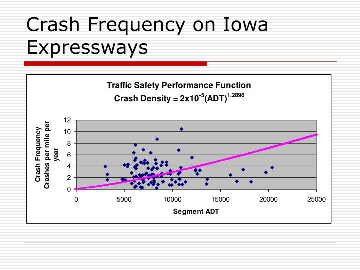 Crash Frequency on Iowa Expressways