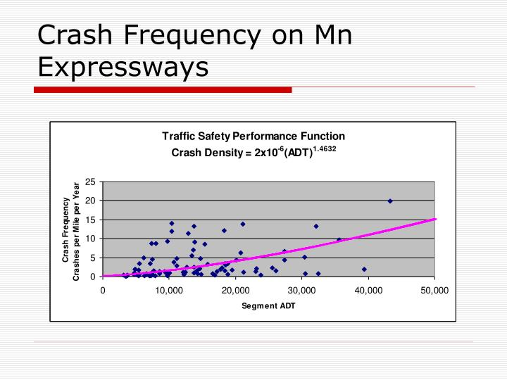 Crash Frequency on Mn Expressways