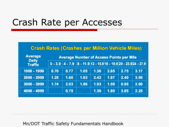 Crash Rate per Accesses