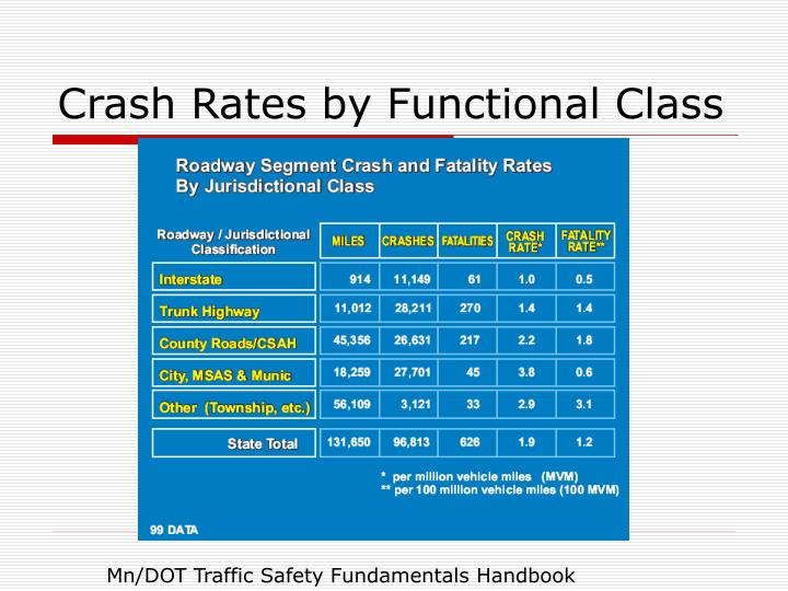 Crash Rates by Functional Class