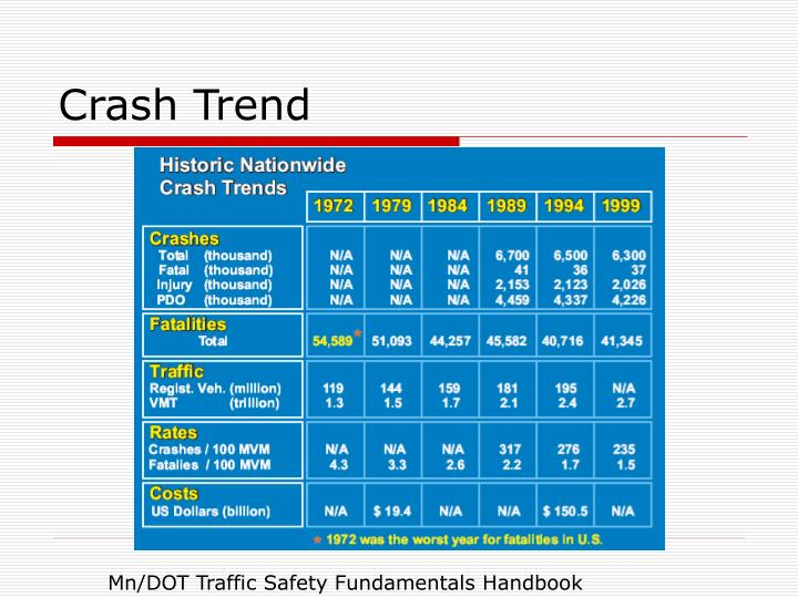 Crash Trend