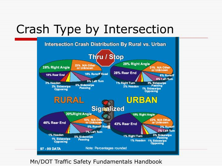 Crash Type by Intersection