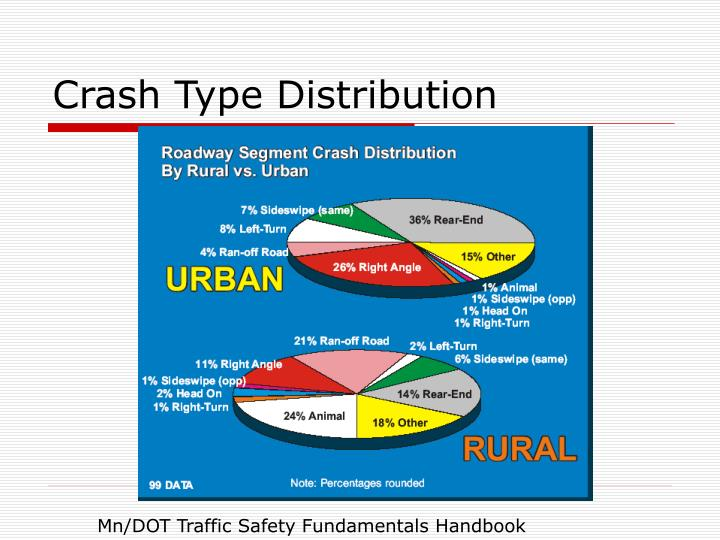 Crash Type Distribution