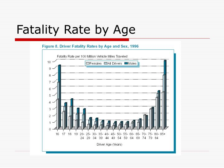 Fatality Rate by Age