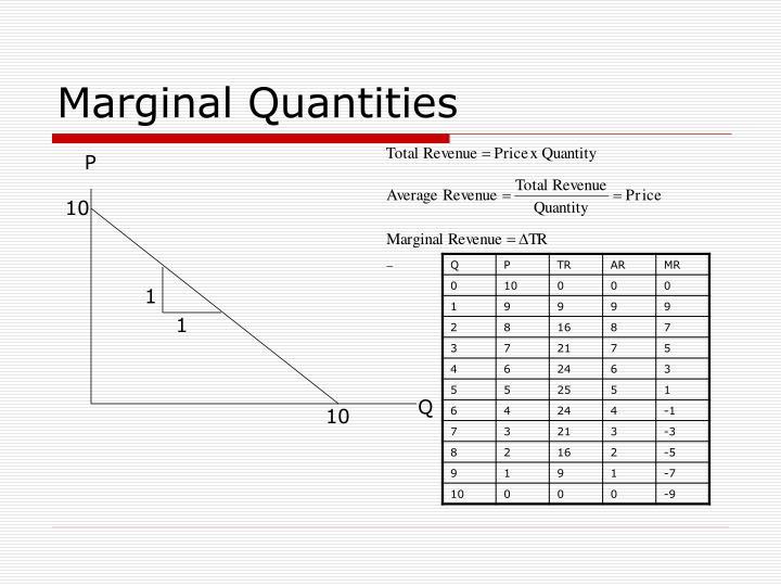 Marginal Quantities
