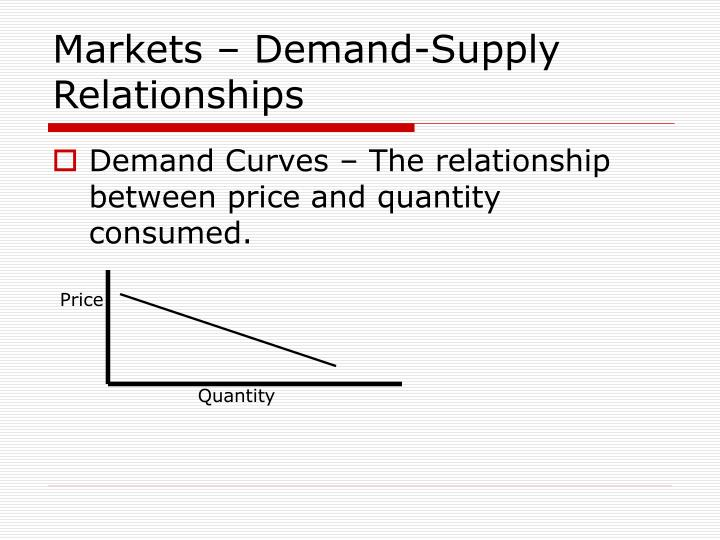 Markets – Demand-Supply Relationships