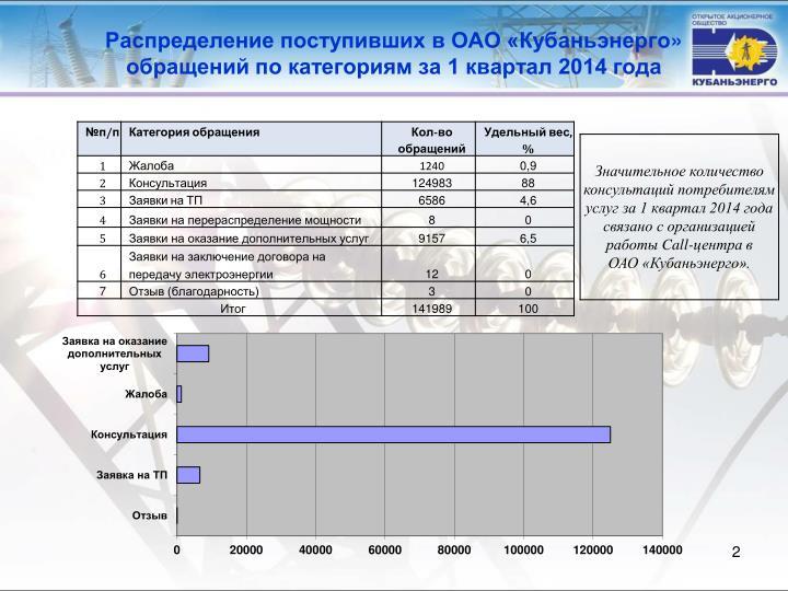 Распределение поступивших в ОАО «