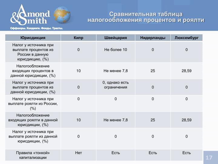 Сравнительная таблица налогообложения процентов и роялти