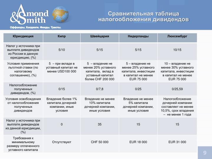 Сравнительная таблица налогообложения дивидендов