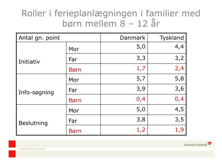 Roller i ferieplanlægningen i familier med børn mellem 8 – 12 år