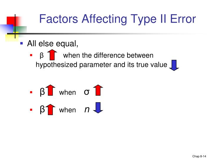 Factors Affecting Type II Error