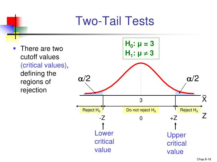 Two-Tail Tests