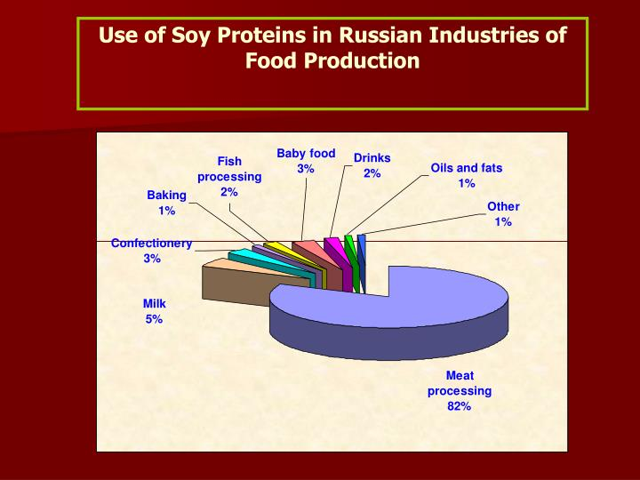 Use of Soy Proteins in Russian Industries of Food Production