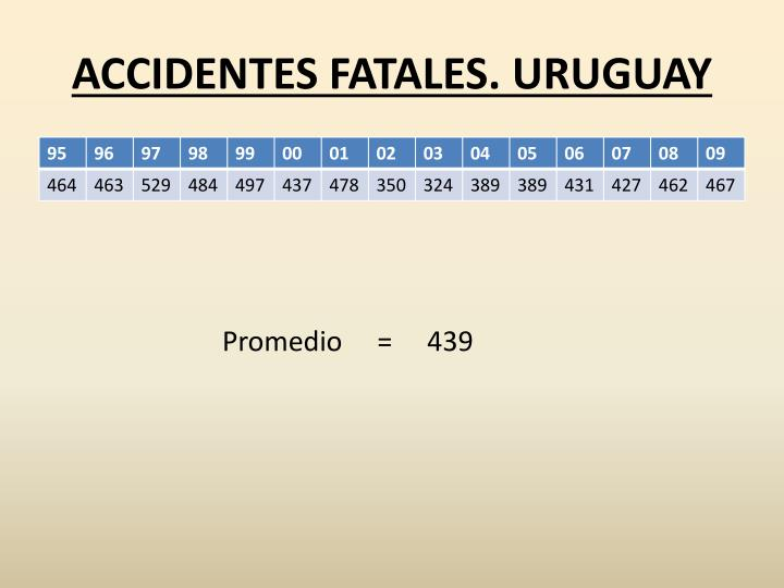 ACCIDENTES FATALES. URUGUAY