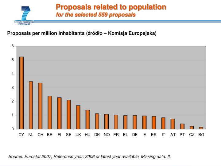 Proposals related to population