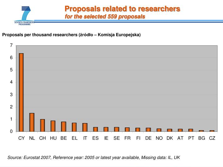 Proposals related to researchers