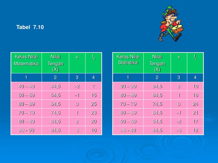 Tabel  7.10