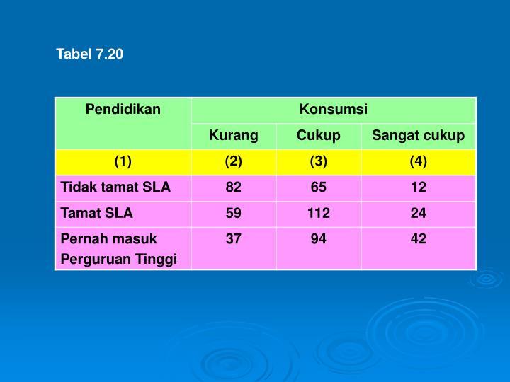 Tabel 7.20