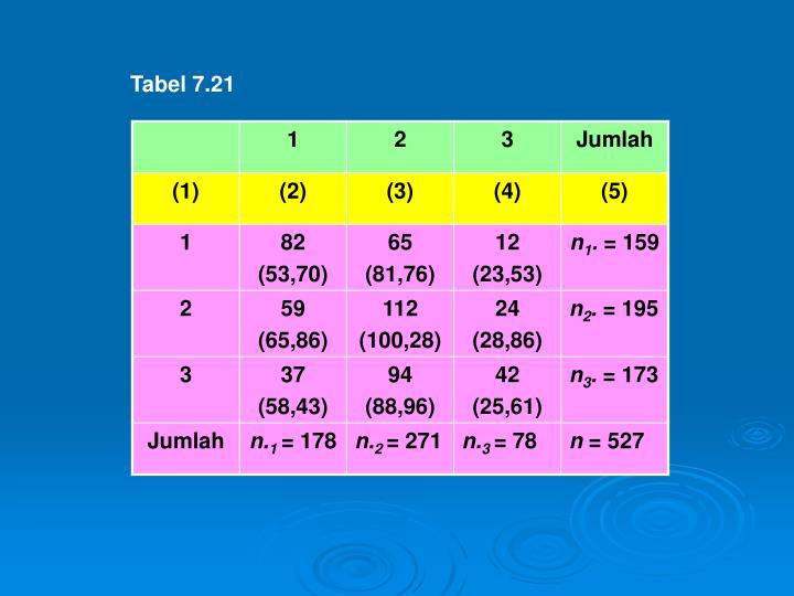 Tabel 7.21