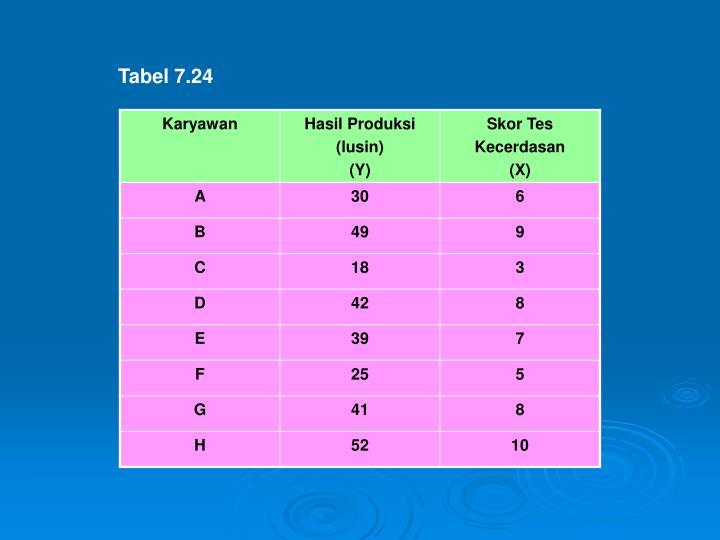 Tabel 7.24