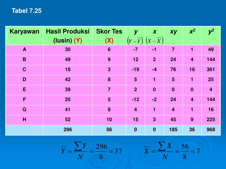 Tabel 7.25
