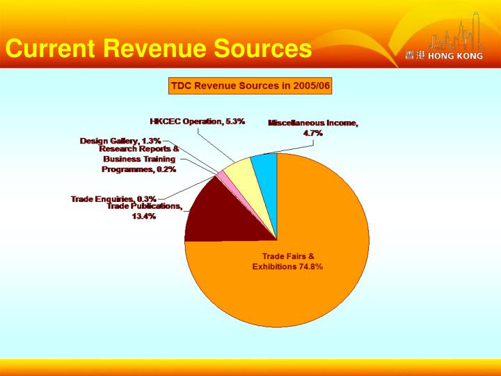 Current Revenue Sources