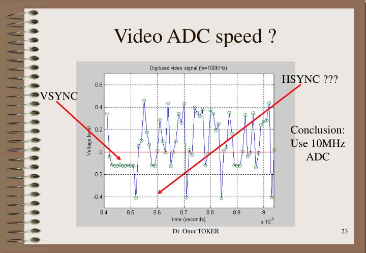 Video ADC speed ?