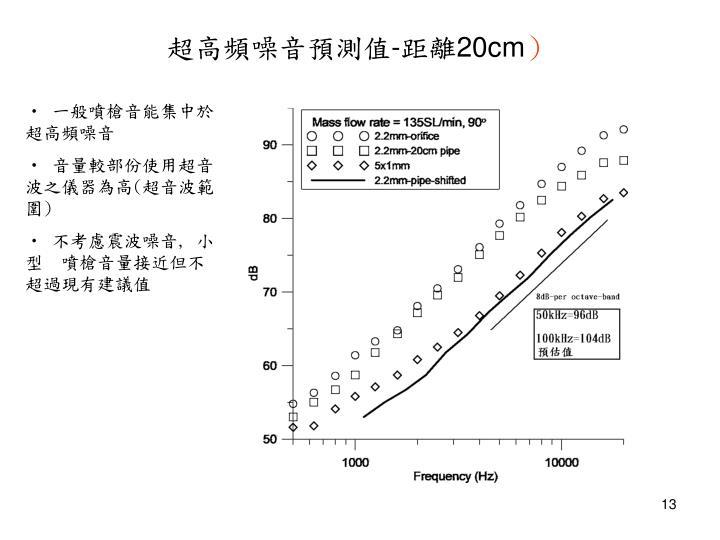 超高頻噪音預測值