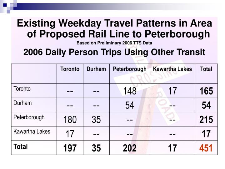 Existing Weekday Travel Patterns in Area of Proposed Rail Line to Peterborough
