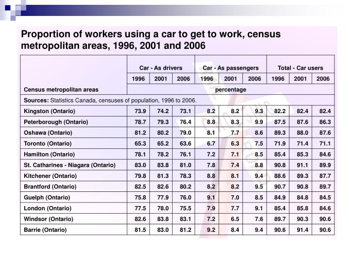 Proportion of workers using a car to get to work, census metropolitan
