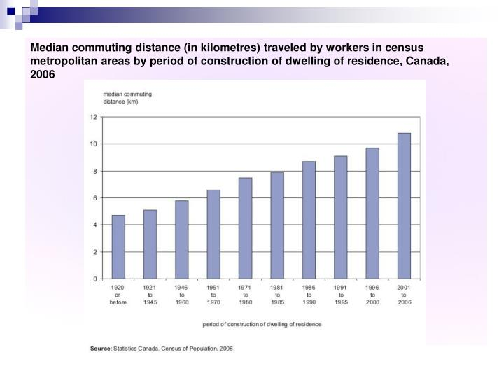 Median commuting distance (in kilometres) traveled by workers in census metropolitan areas by period of construction of dwelling of residence, Canada, 2006